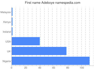 Given name Adeboye