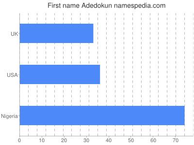 Given name Adedokun