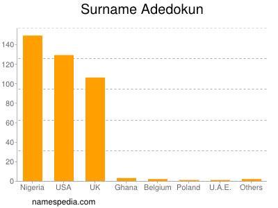 Surname Adedokun