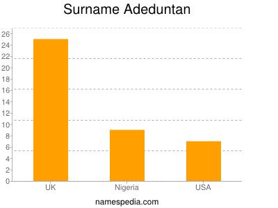 Surname Adeduntan