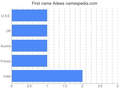 Vornamen Adees