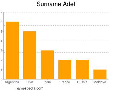 Surname Adef