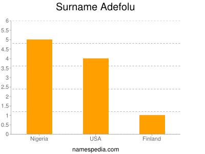 Surname Adefolu