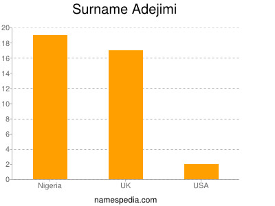 Surname Adejimi