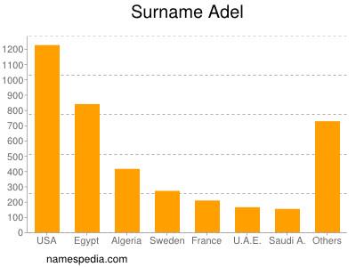 Surname Adel