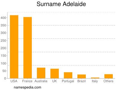 Surname Adelaide