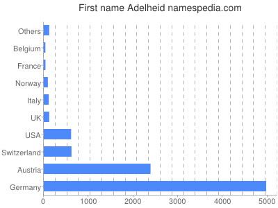Given name Adelheid