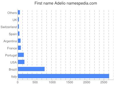 Given name Adelio
