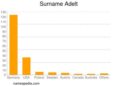 Surname Adelt
