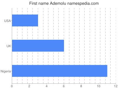 Given name Ademolu