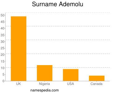 Surname Ademolu