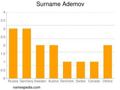 Surname Ademov