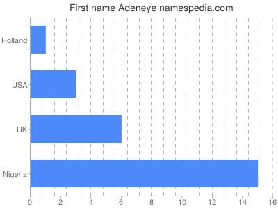 Given name Adeneye