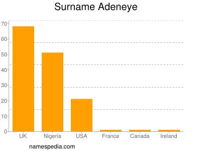 Surname Adeneye