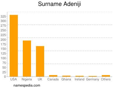 Surname Adeniji