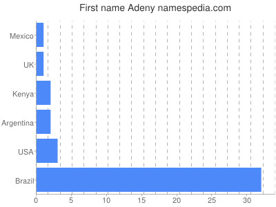 Given name Adeny