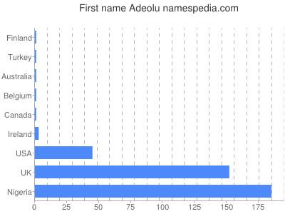 Given name Adeolu