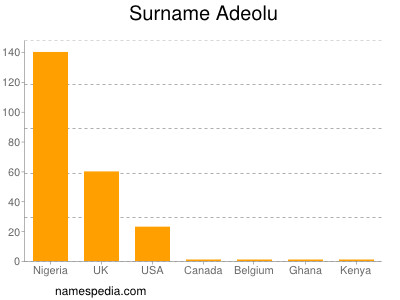 Surname Adeolu