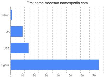 Given name Adeosun