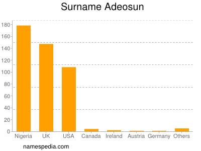 Surname Adeosun