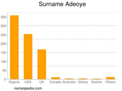 Surname Adeoye
