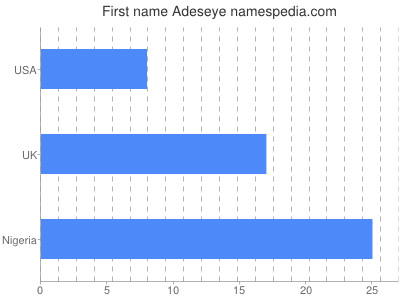 Given name Adeseye