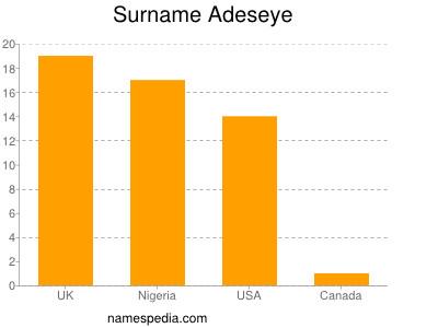 Surname Adeseye