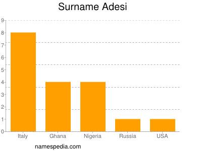 Surname Adesi