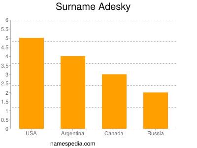 Surname Adesky