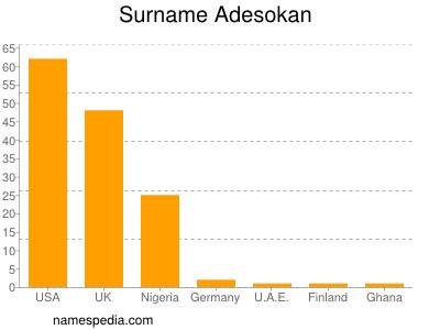 Surname Adesokan