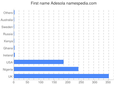 Given name Adesola