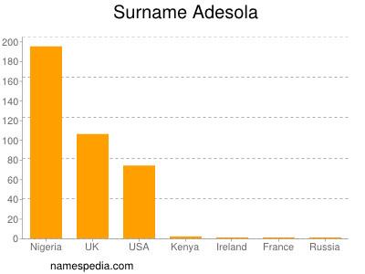 Surname Adesola
