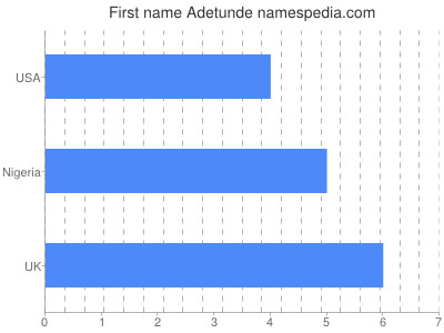 Given name Adetunde