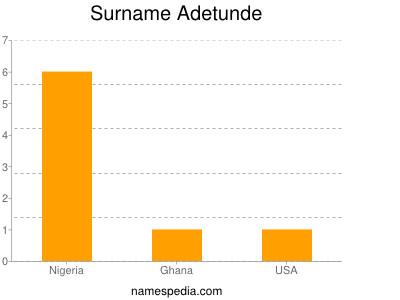 Surname Adetunde