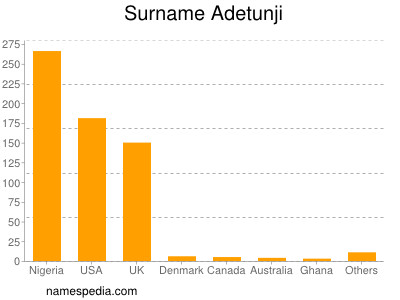Surname Adetunji