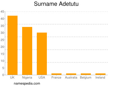Surname Adetutu