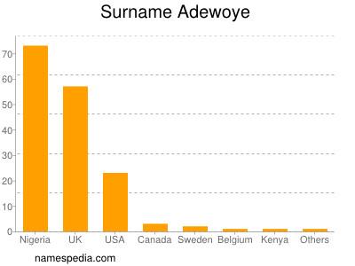 Familiennamen Adewoye