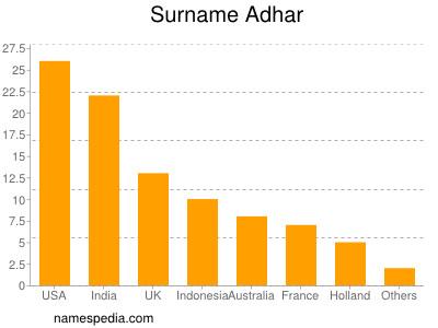 Surname Adhar