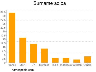 Surname Adiba