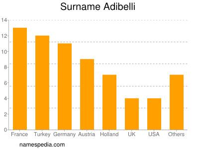 Surname Adibelli