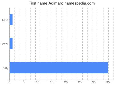 Vornamen Adimaro