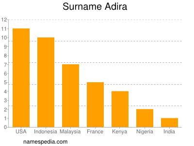 Surname Adira