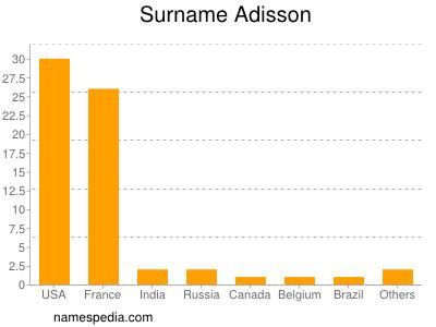 Surname Adisson