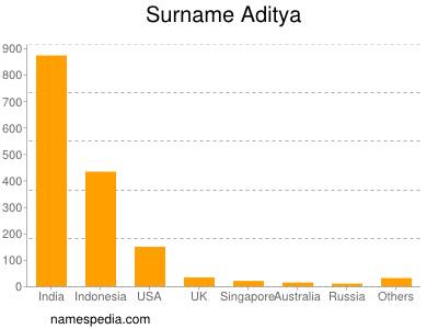 Surname Aditya