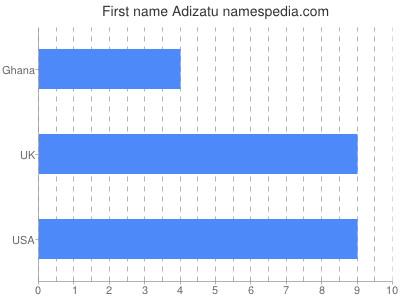 Given name Adizatu
