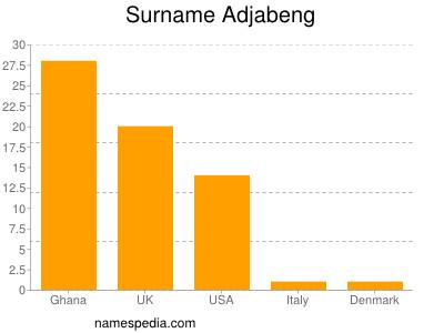 Surname Adjabeng