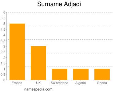 Surname Adjadi