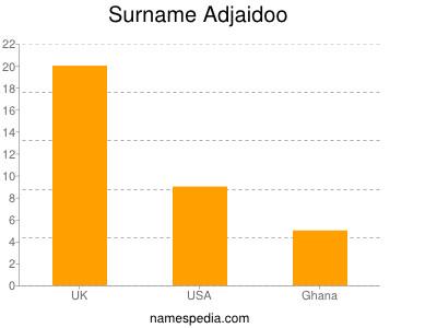 Surname Adjaidoo