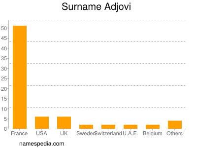 Surname Adjovi