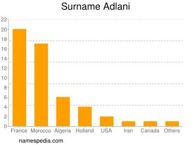 Surname Adlani